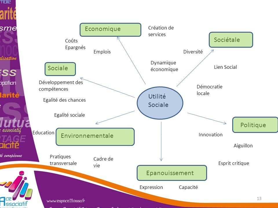 Economique Sociétale Sociale Utilité Sociale Politique