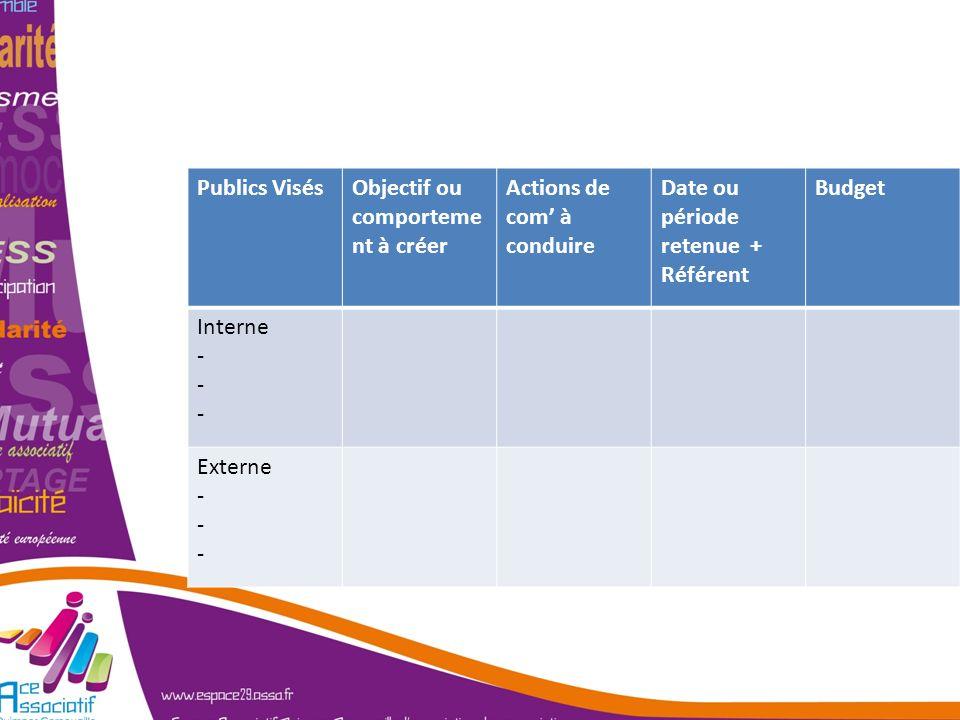 Un plan de Com' … Publics Visés Objectif ou comportement à créer