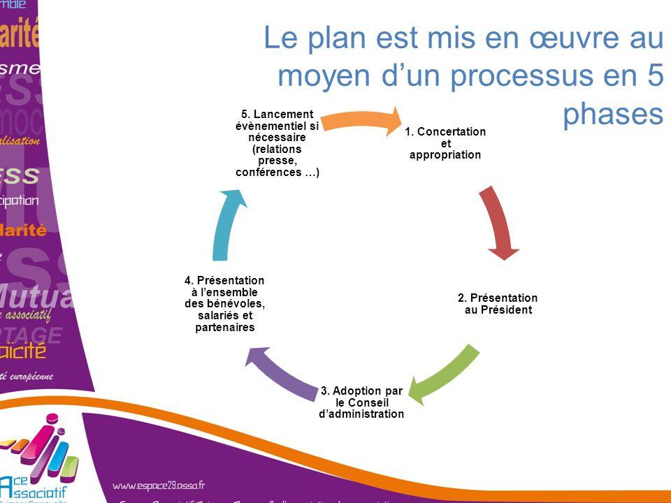 Le plan est mis en œuvre au moyen d'un processus en 5 phases