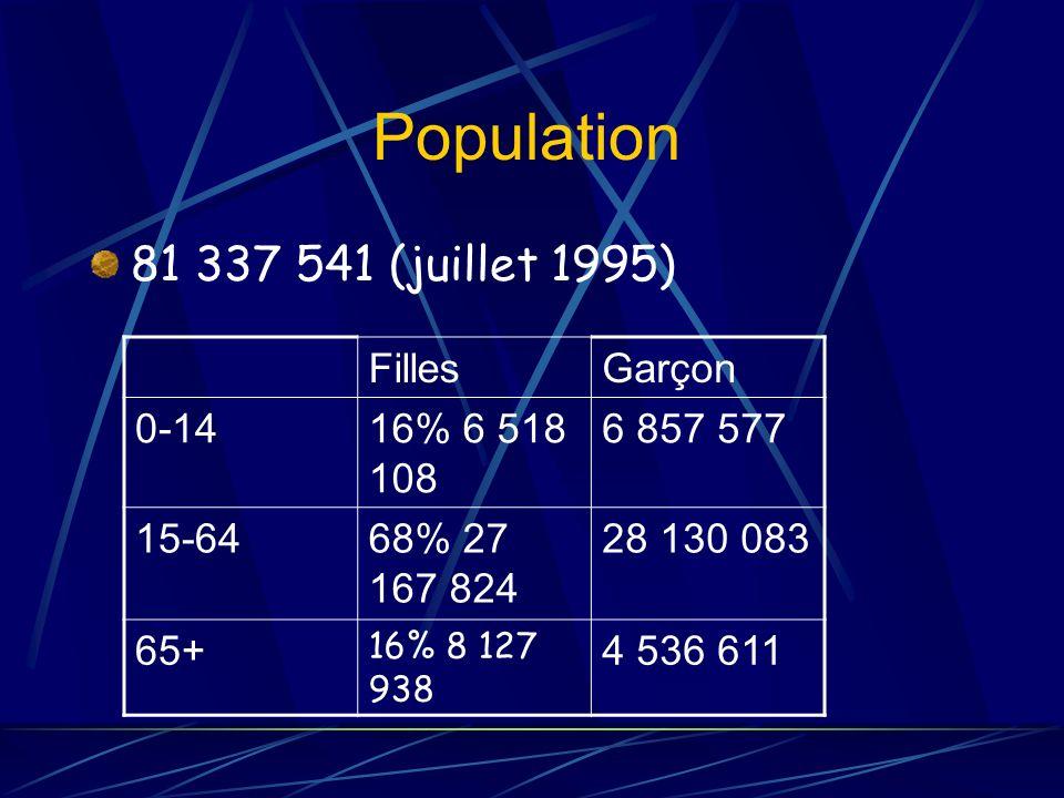 Population 81 337 541 (juillet 1995) Filles Garçon 0-14 16% 6 518 108