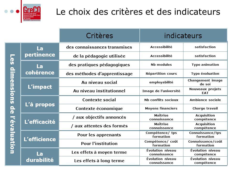 Le choix des critères et des indicateurs