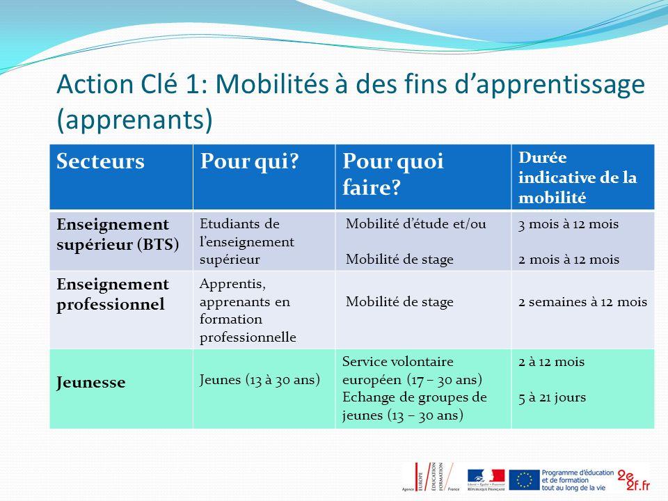 Action Clé 1: Mobilités à des fins d'apprentissage (apprenants)