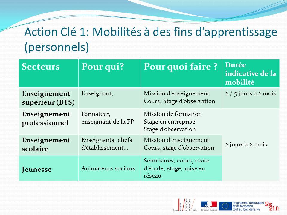 Action Clé 1: Mobilités à des fins d'apprentissage (personnels)