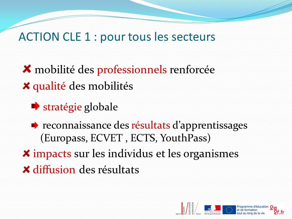 ACTION CLE 1 : pour tous les secteurs