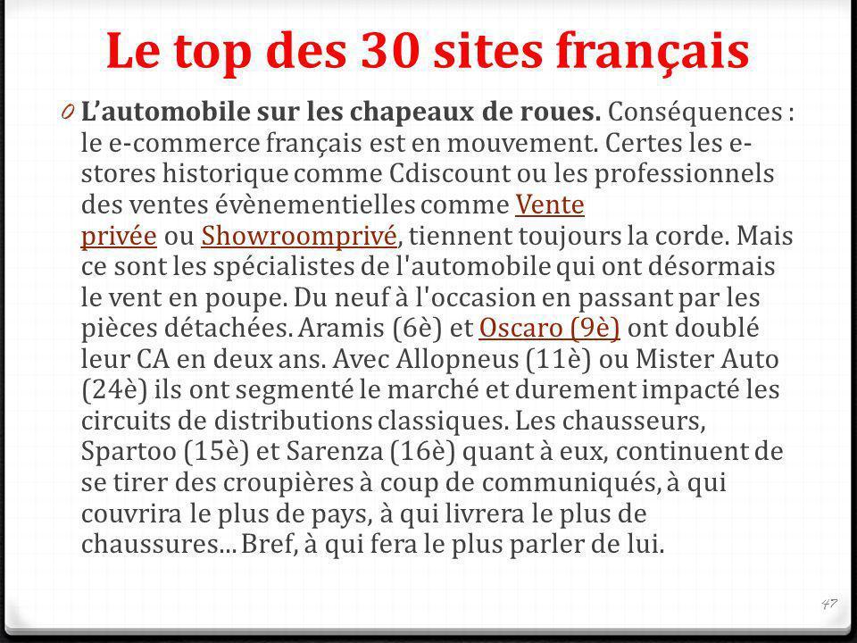 Le top des 30 sites français