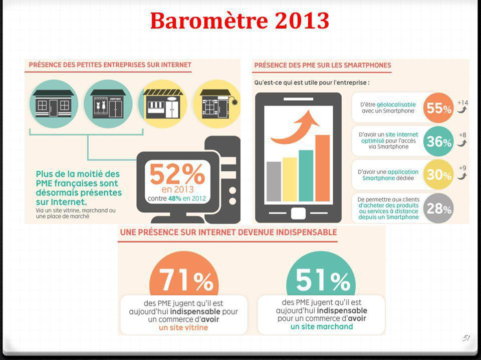 Baromètre 2013