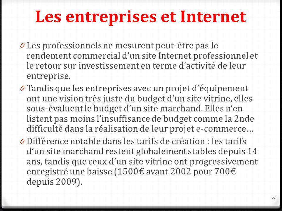 Les entreprises et Internet