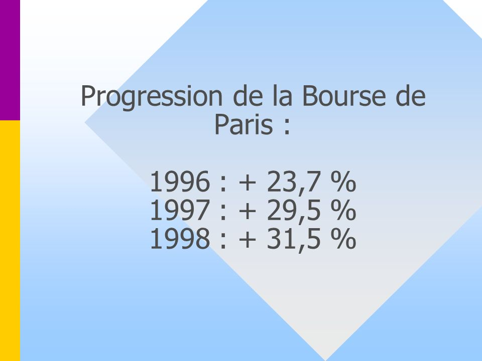 Progression de la Bourse de Paris : 1996 : + 23,7 % 1997 : + 29,5 % 1998 : + 31,5 %