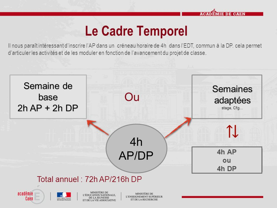 ⇅ Le Cadre Temporel Ou 4h AP/DP Semaine de base Semaines adaptées