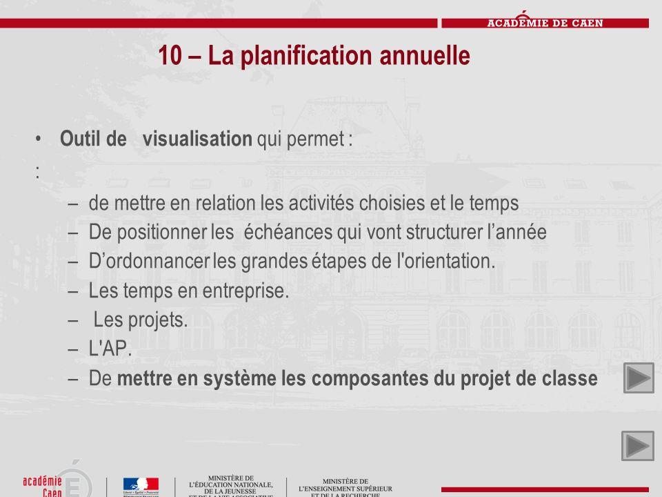 10 – La planification annuelle