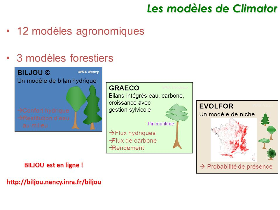 Les modèles de Climator