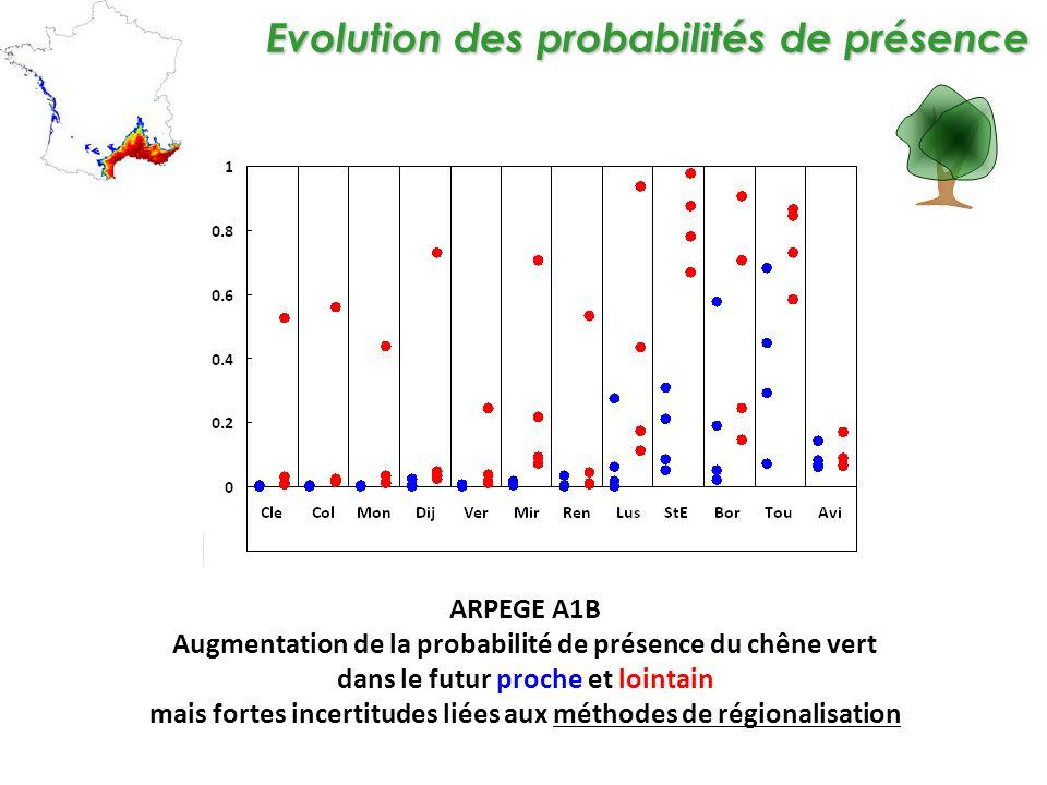 Evolution des probabilités de présence