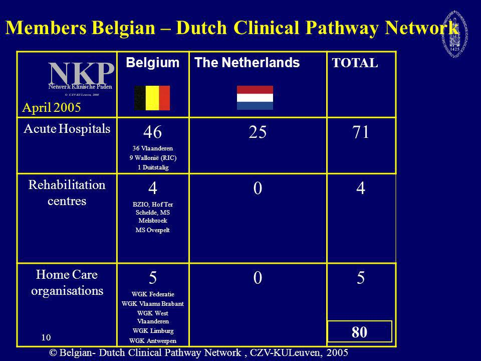 Members Belgian – Dutch Clinical Pathway Network