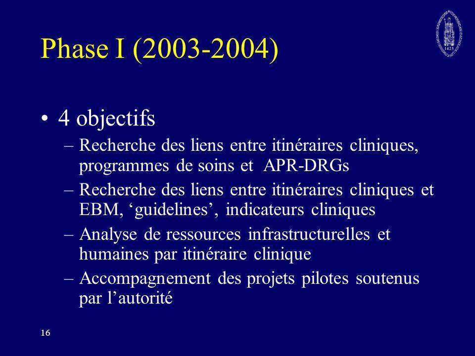 Phase I (2003-2004) 4 objectifs. Recherche des liens entre itinéraires cliniques, programmes de soins et APR-DRGs.