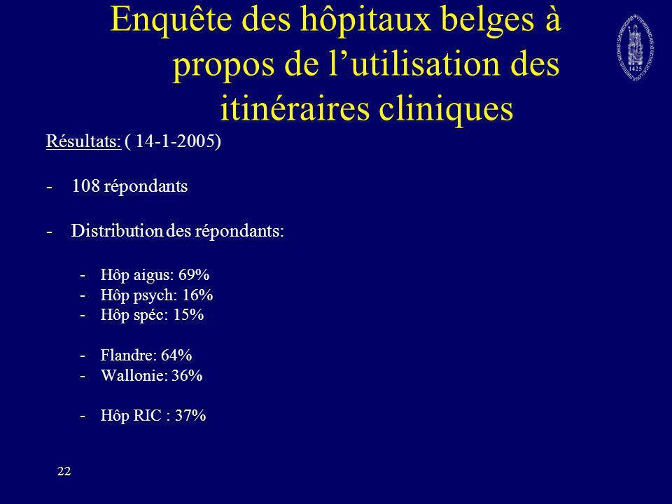 Enquête des hôpitaux belges à propos de l'utilisation des itinéraires cliniques