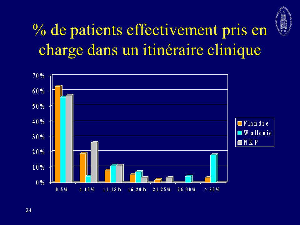 % de patients effectivement pris en charge dans un itinéraire clinique