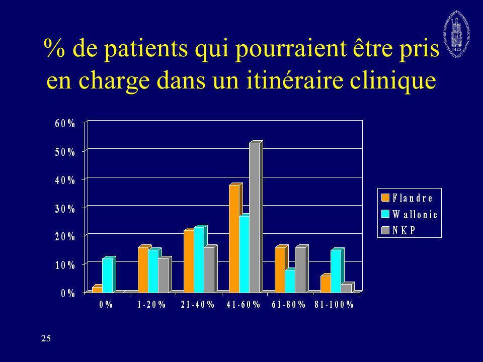 % de patients qui pourraient être pris en charge dans un itinéraire clinique