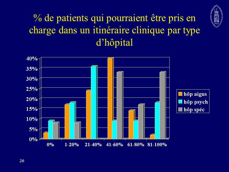 % de patients qui pourraient être pris en charge dans un itinéraire clinique par type d'hôpital