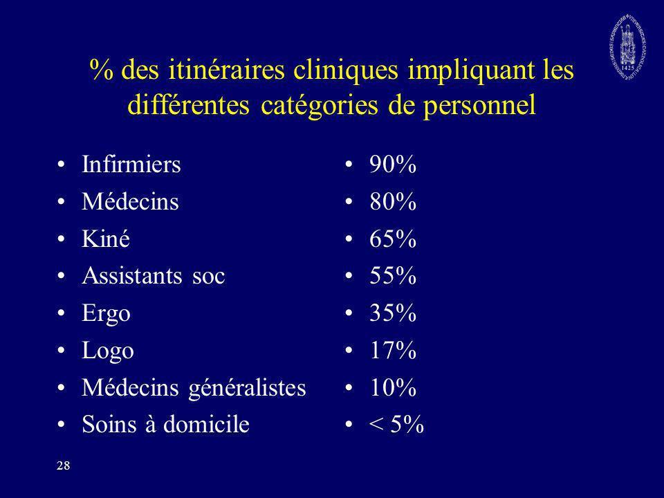 % des itinéraires cliniques impliquant les différentes catégories de personnel