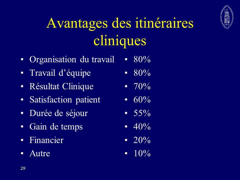 Avantages des itinéraires cliniques