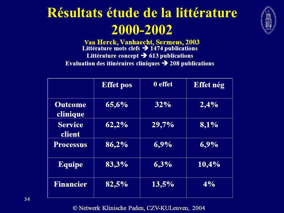 Résultats étude de la littérature 2000-2002 Van Herck, Vanhaecht, Sermeus, 2003