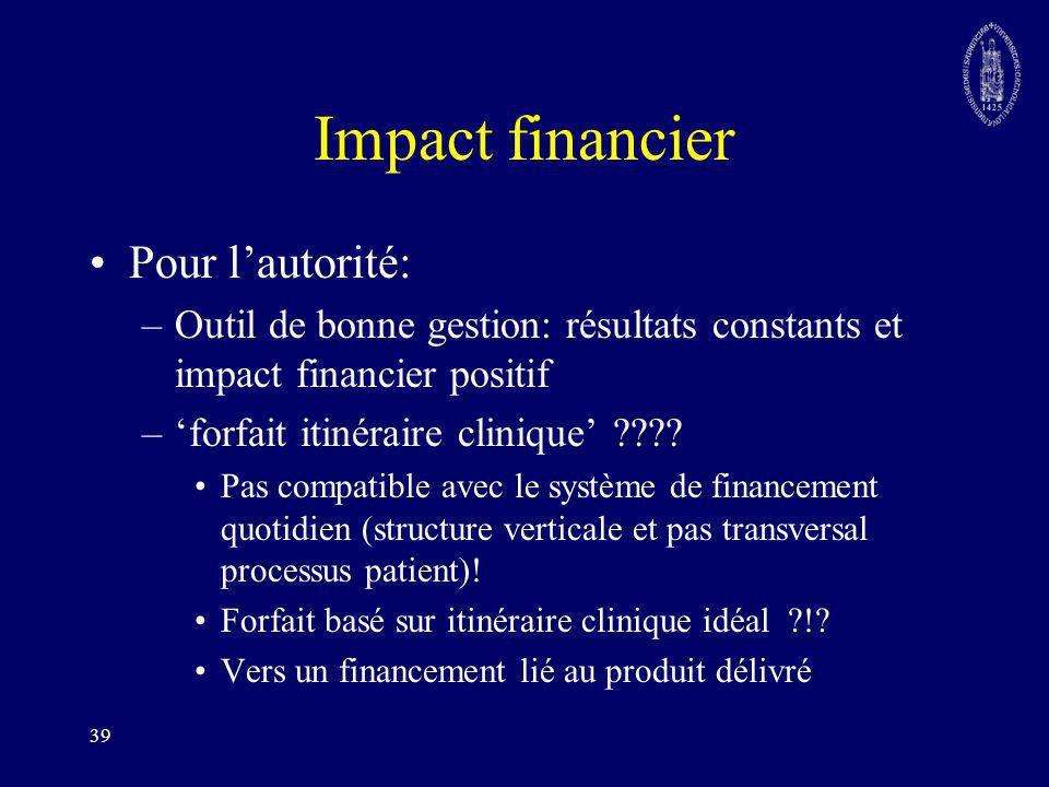 Impact financier Pour l'autorité: