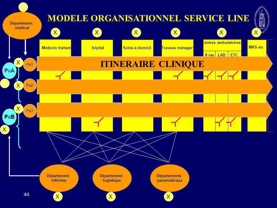 MODELE ORGANISATIONNEL SERVICE LINE