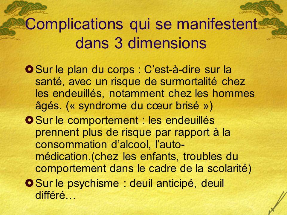 Complications qui se manifestent dans 3 dimensions