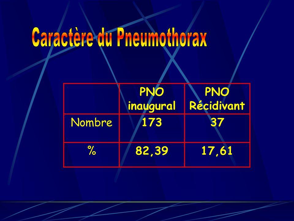 Caractère du Pneumothorax