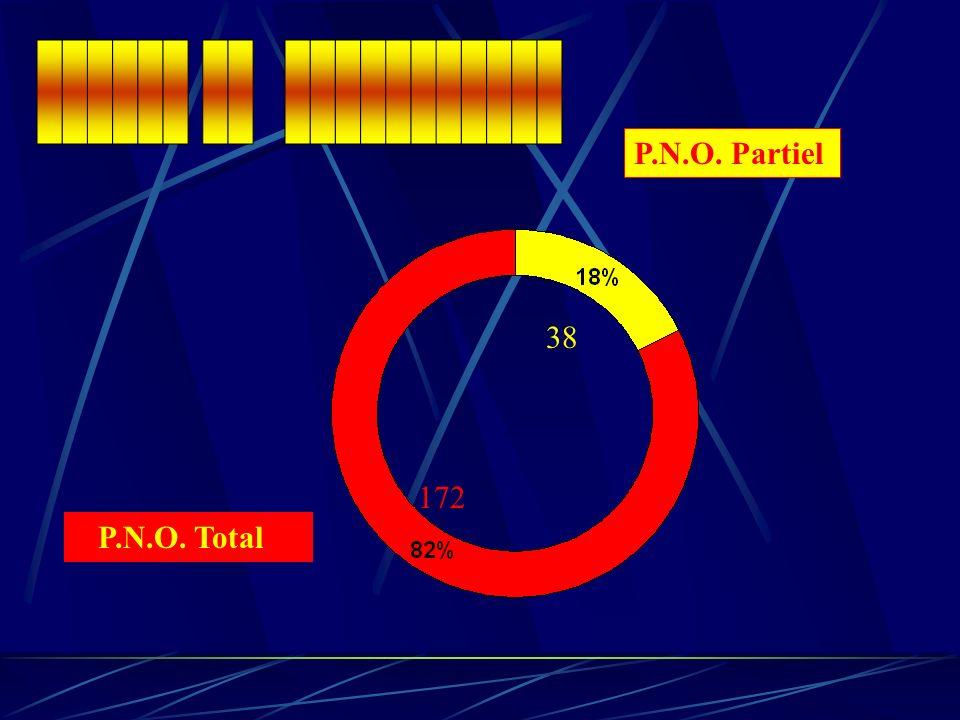 ______ __ ___________ P.N.O. Partiel 38 172 P.N.O. Total