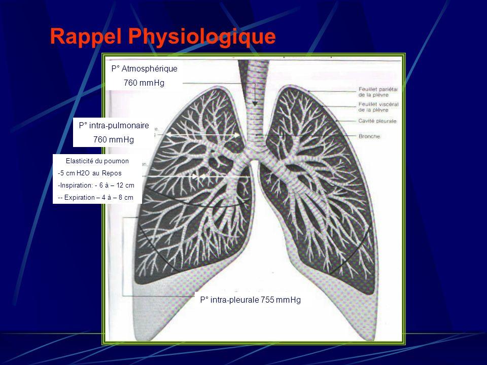 Rappel Physiologique P° Atmosphérique 760 mmHg P° intra-pulmonaire