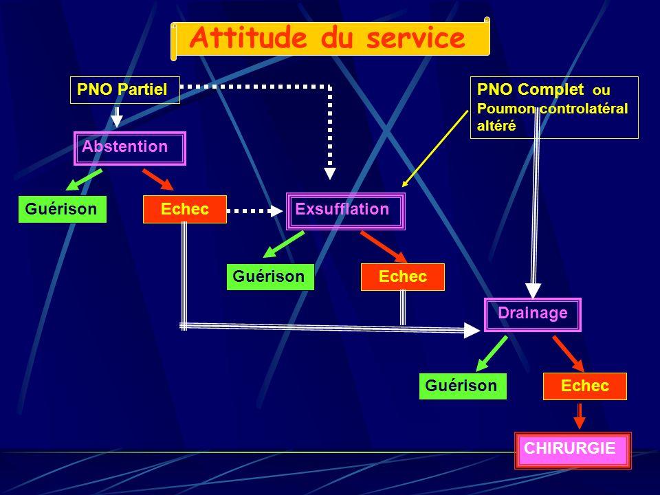 Attitude du service PNO Partiel