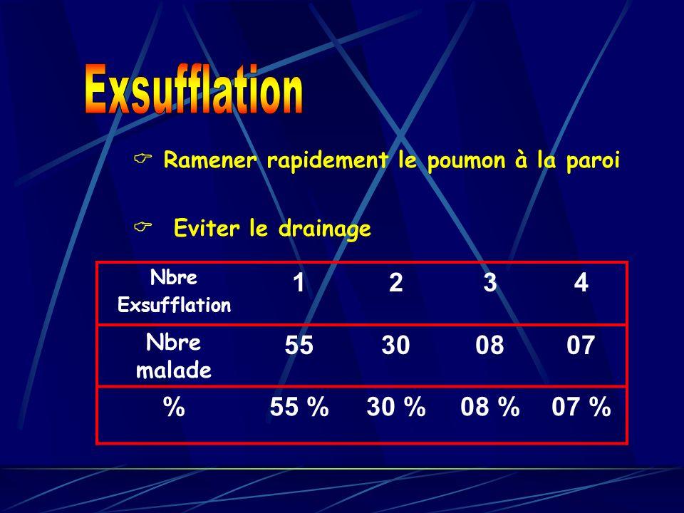Exsufflation  Ramener rapidement le poumon à la paroi.  Eviter le drainage. Nbre. Exsufflation.