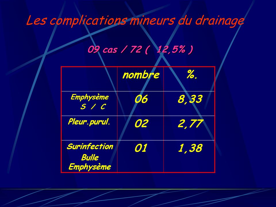 Les complications mineurs du drainage