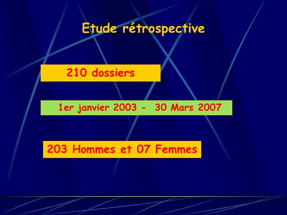 Etude rétrospective 210 dossiers 203 Hommes et 07 Femmes