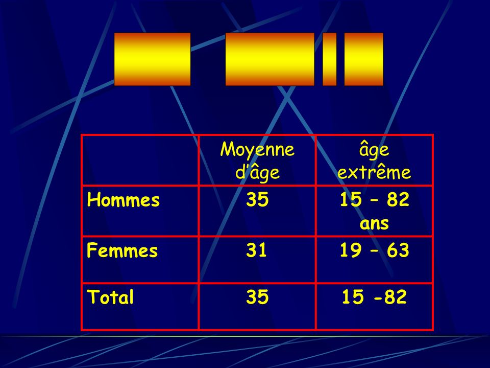 ______ _______ _ ___ Moyenne d'âge. âge extrême. Hommes. 35. 15 – 82 ans. Femmes. 31. 19 – 63.
