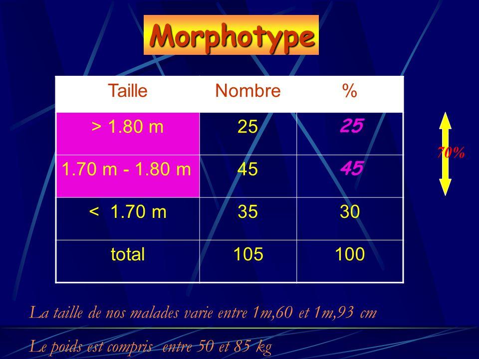 Morphotype Taille Nombre % > 1.80 m 25 1.70 m - 1.80 m 45