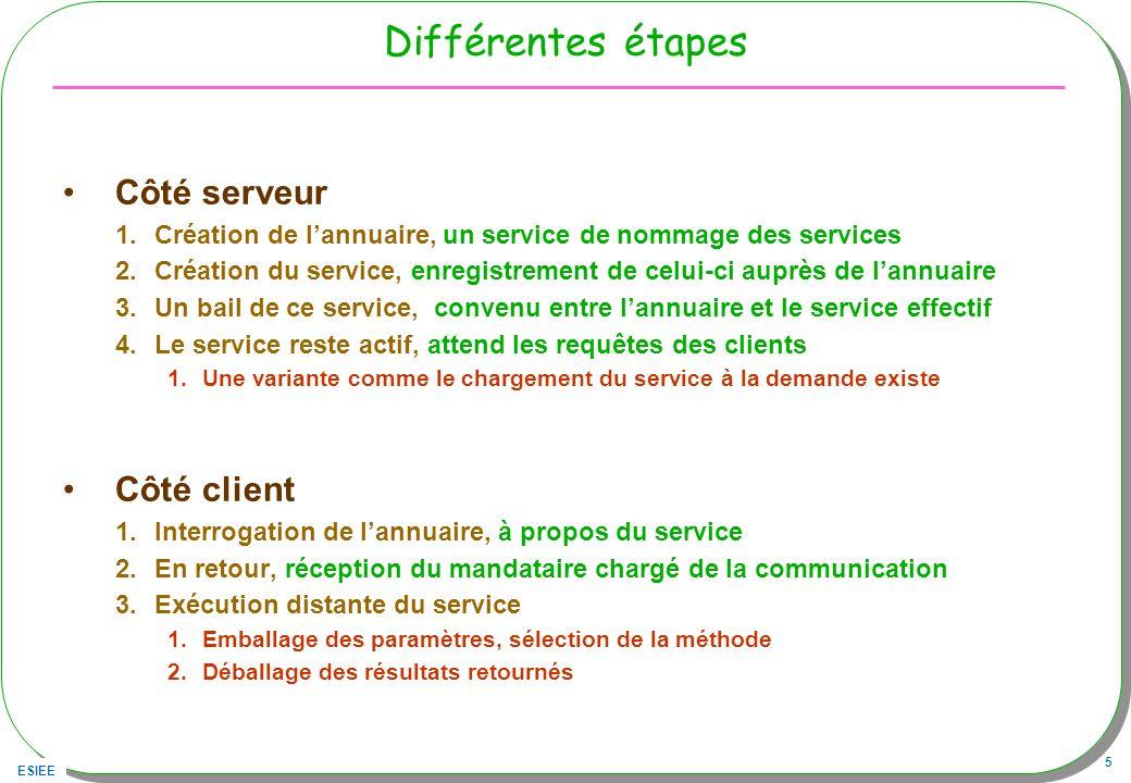 Différentes étapes Côté serveur Côté client
