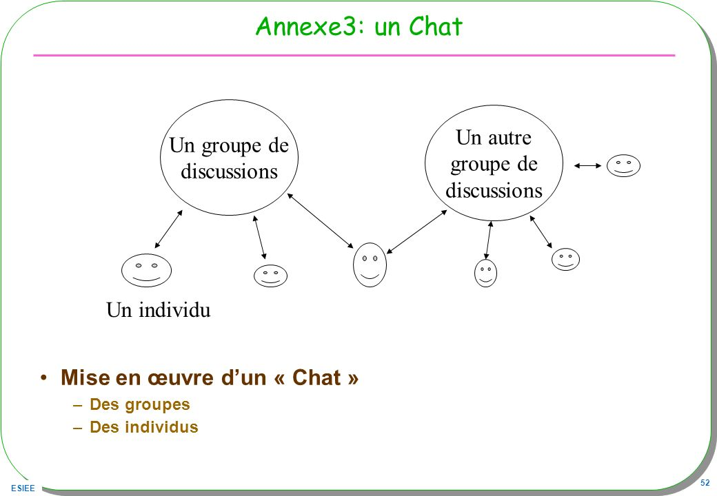 Annexe3: un Chat Un groupe de Un autre discussions groupe de