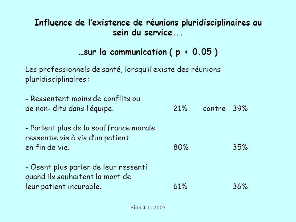 Influence de l'existence de réunions pluridisciplinaires au sein du service... …sur la communication ( p < 0.05 )