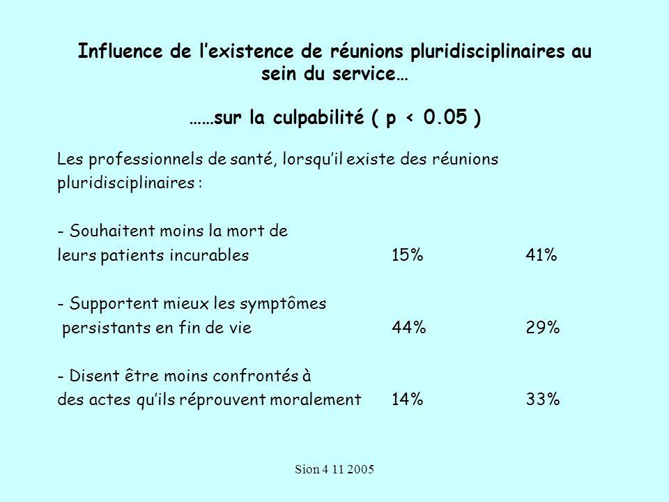 Influence de l'existence de réunions pluridisciplinaires au sein du service… ……sur la culpabilité ( p < 0.05 )