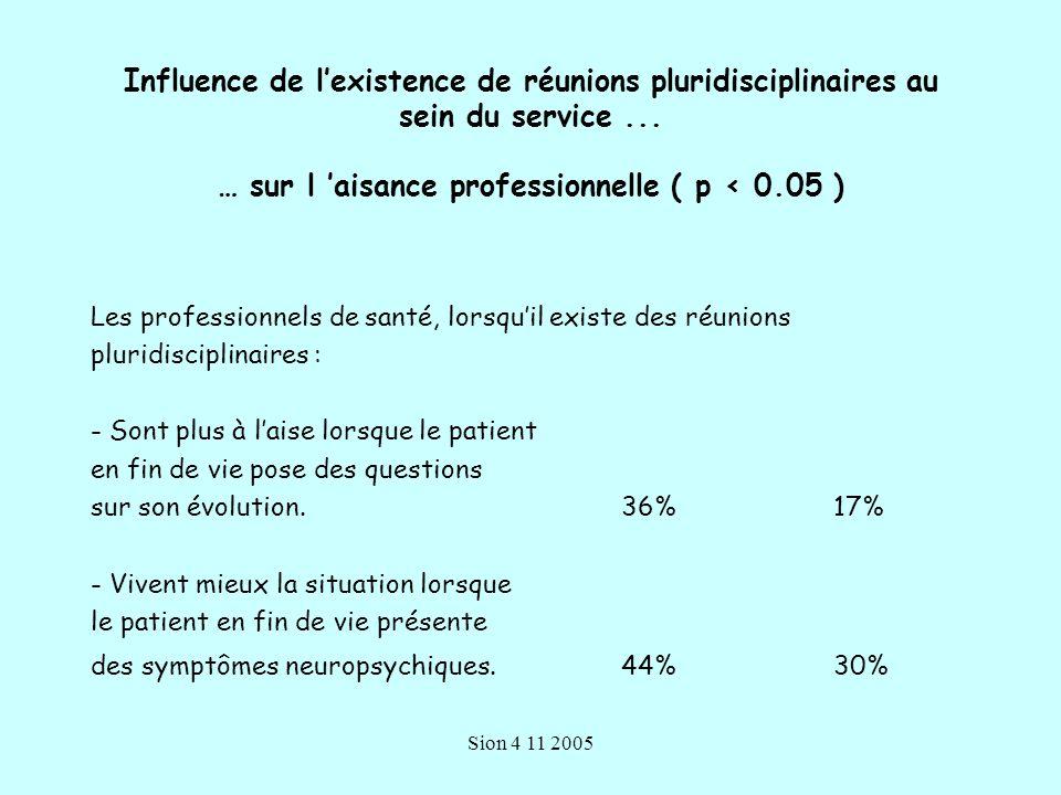 Influence de l'existence de réunions pluridisciplinaires au sein du service ... … sur l 'aisance professionnelle ( p < 0.05 )