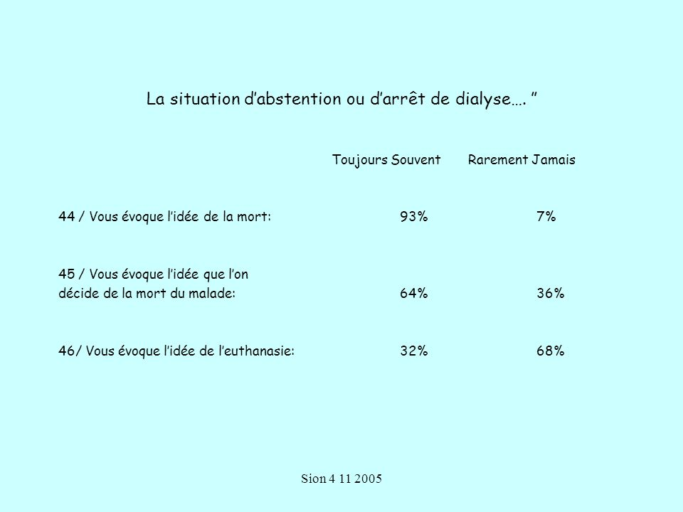 La situation d'abstention ou d'arrêt de dialyse….