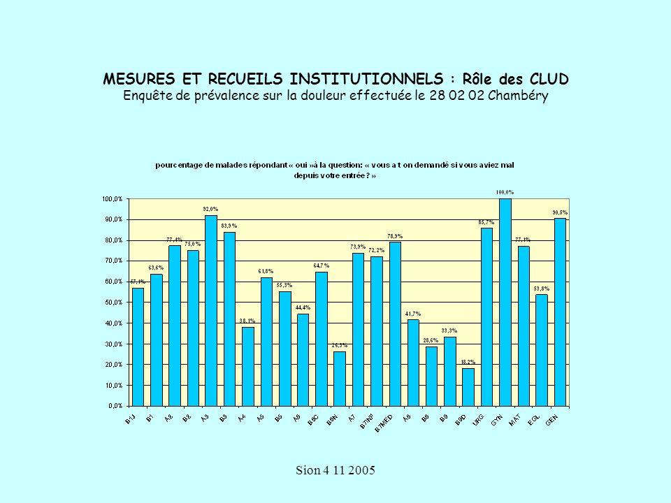 MESURES ET RECUEILS INSTITUTIONNELS : Rôle des CLUD Enquête de prévalence sur la douleur effectuée le 28 02 02 Chambéry