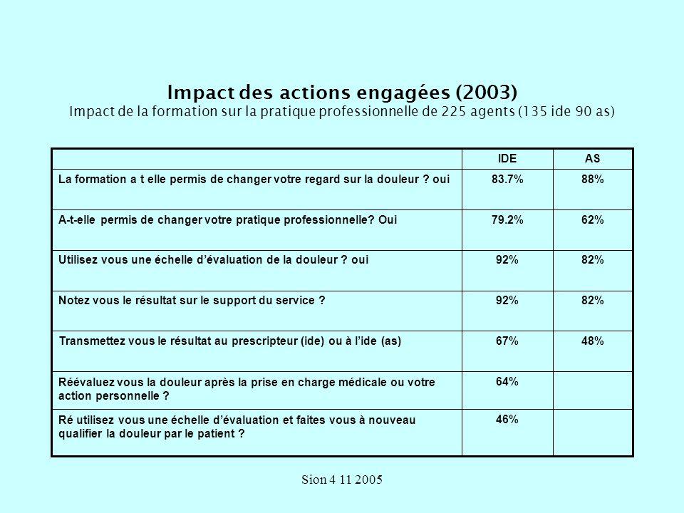 Impact des actions engagées (2003) Impact de la formation sur la pratique professionnelle de 225 agents (135 ide 90 as)
