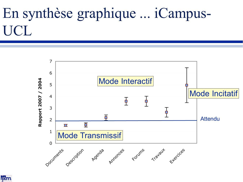 En synthèse graphique ... iCampus-UCL