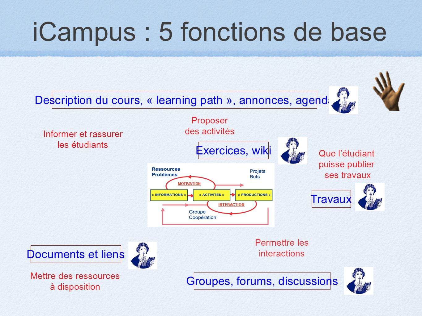 iCampus : 5 fonctions de base