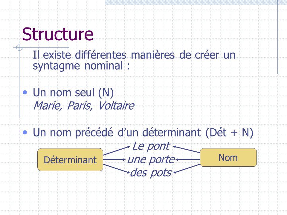 Structure Il existe différentes manières de créer un syntagme nominal : Un nom seul (N) Marie, Paris, Voltaire.