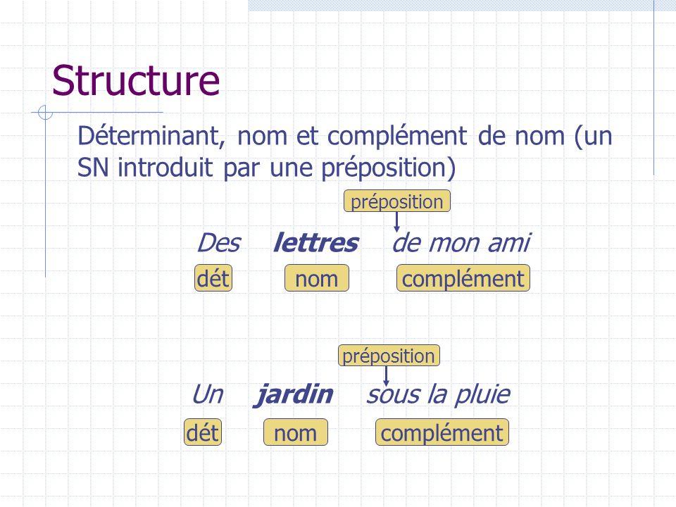 Structure Déterminant, nom et complément de nom (un SN introduit par une préposition) Des lettres de mon ami.