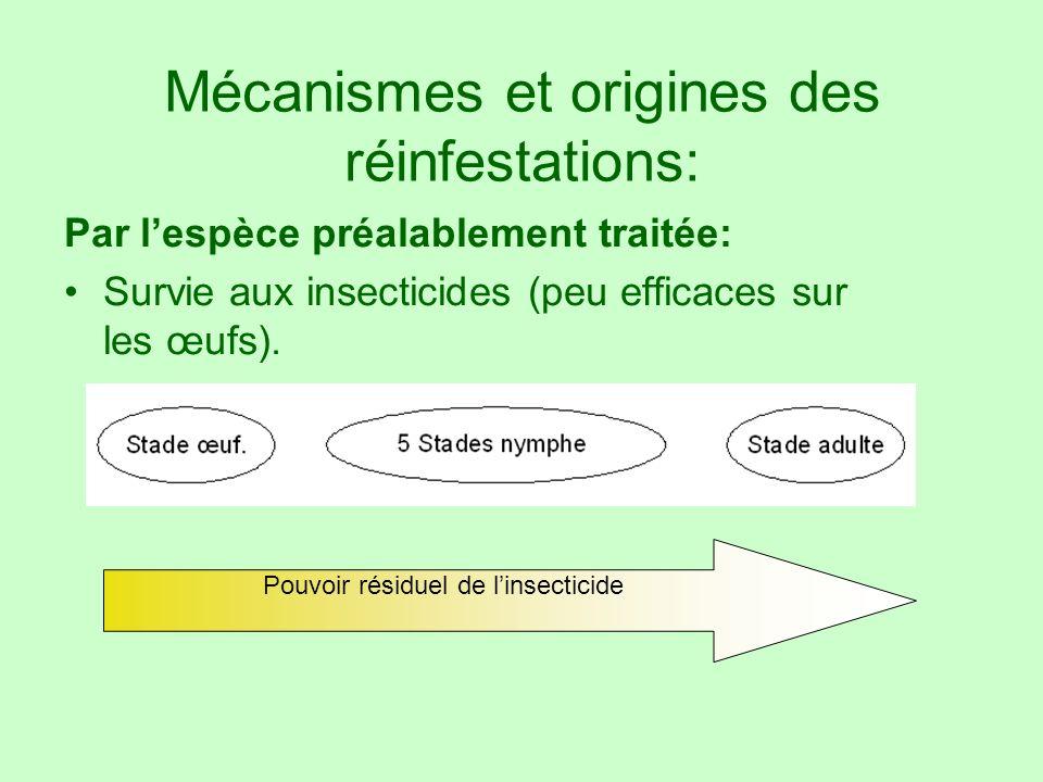 Mécanismes et origines des réinfestations: